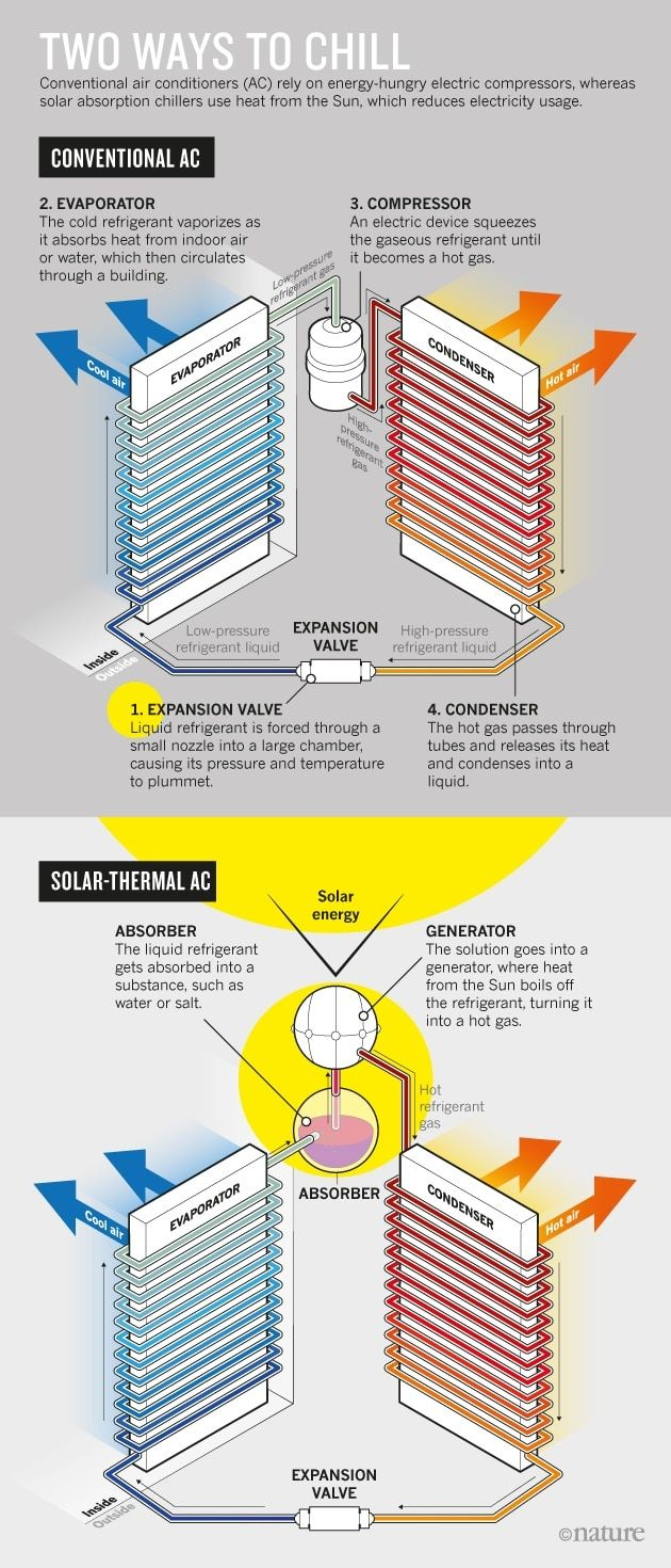 How Heat From The Sun Can Keep Us All Cool Solar Heat Cool Stuff