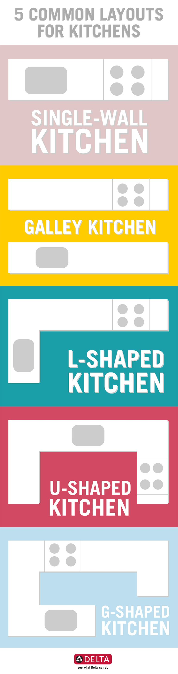 Which of the 5 most common kitchen layouts do you like best? Learn ...