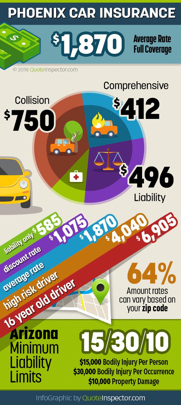 Phoenix Car Insurance Rates | Car insurance cost, Car ...