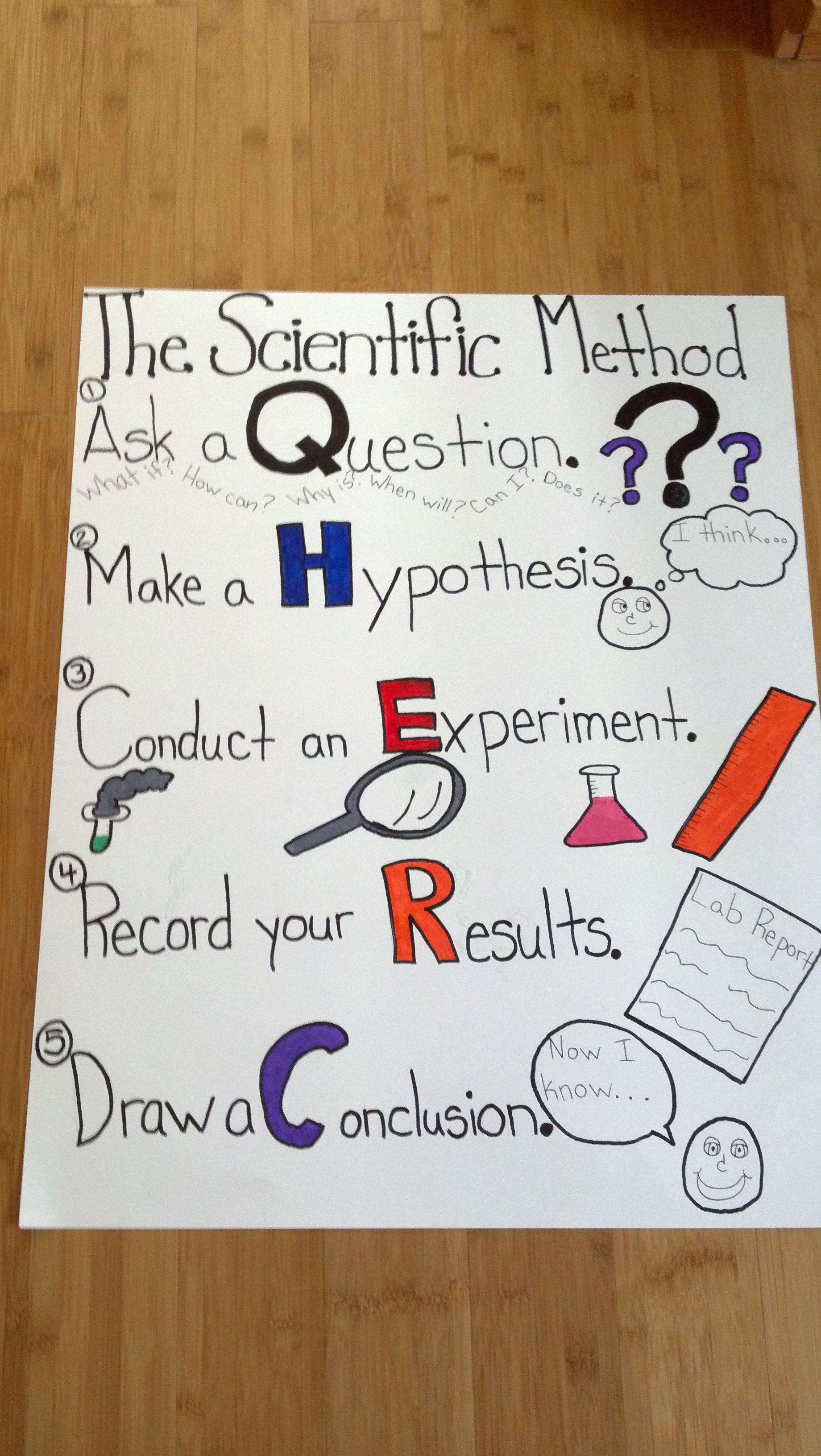 Simple Scientific Method Poster Scientific Method Science Anchor Charts Scientific Method Posters