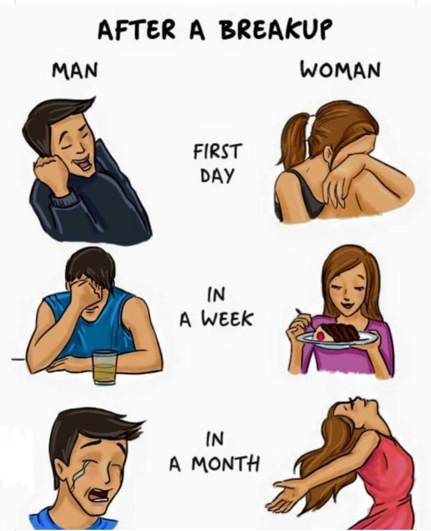 Stages of a breakup for a man