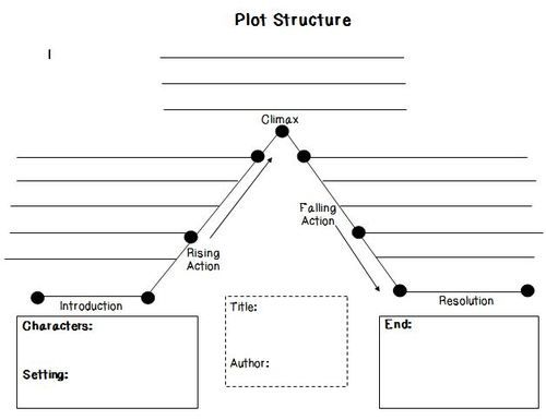 Just Made This Plot Structure For My 4th Graders I Think I Am