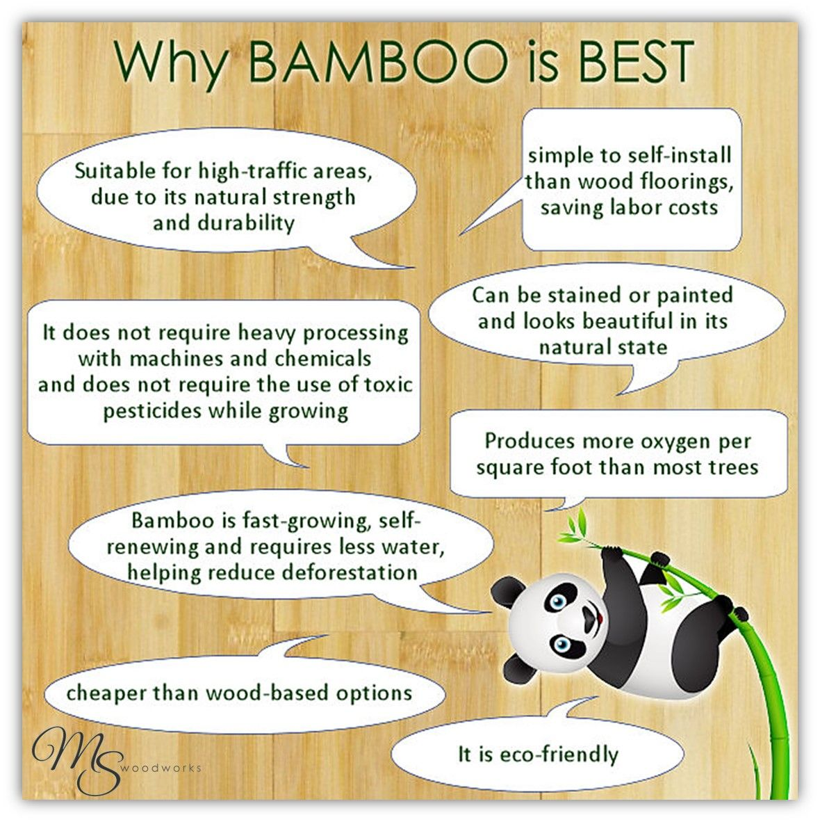 A bamboo floor, despite its rapid growth, proves to be extremely strong when cured and can handle the elements and high traffic areas. Additionally, bamboo floors need to be refinished as, if not less, frequently than other popular flooring surfaces.