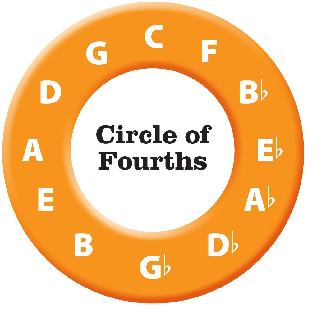 Learn The Circle Of Fourths