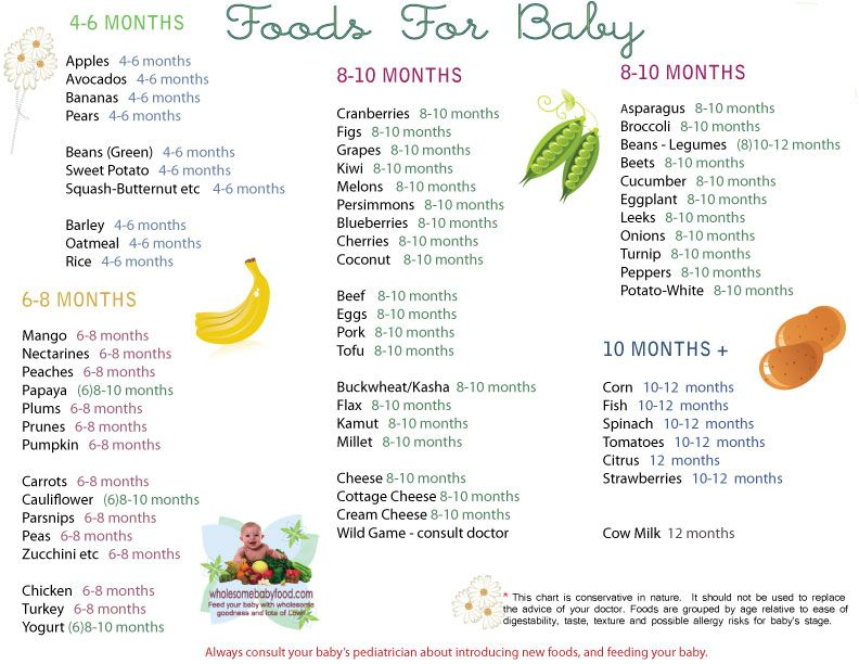 Solid Food Chart for Babies Aged 4 months through 12 months - Find