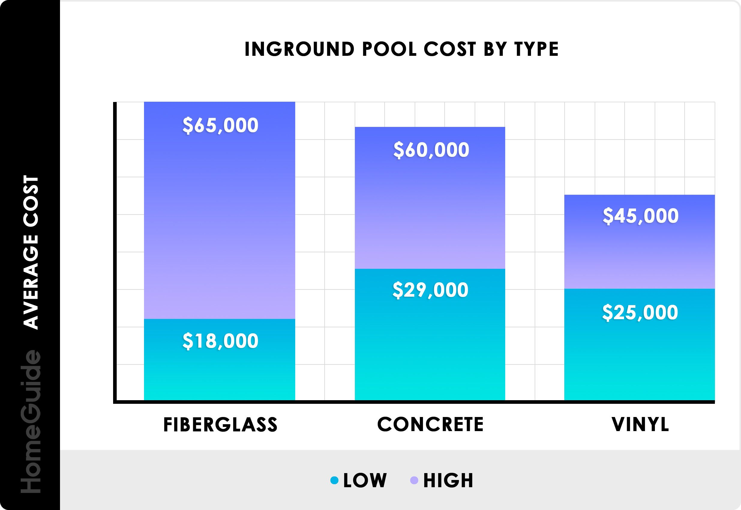 Inground Pool Cost By Type Chart Pool Cost Inground Pool Cost Inground Pools
