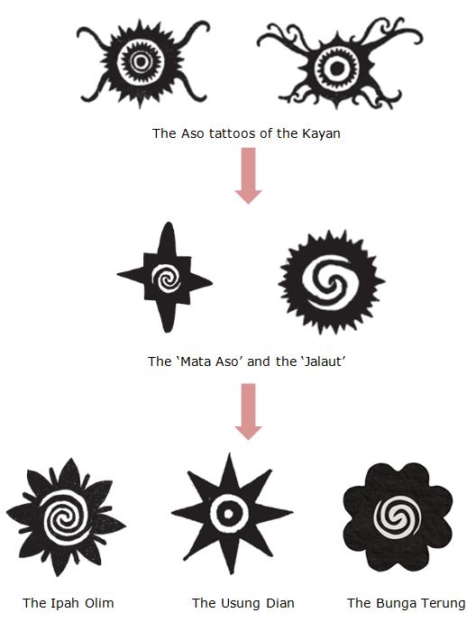common borneo tattoo motifs mata aso jalaut ipa olim usung dian and bunga terung. Black Bedroom Furniture Sets. Home Design Ideas