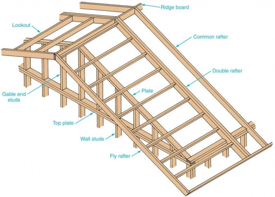 How To Build The Perfect Roof Rake Ladder For A Cabin Or Tiny House Roof Framing Roof Overhang Roof Ladder