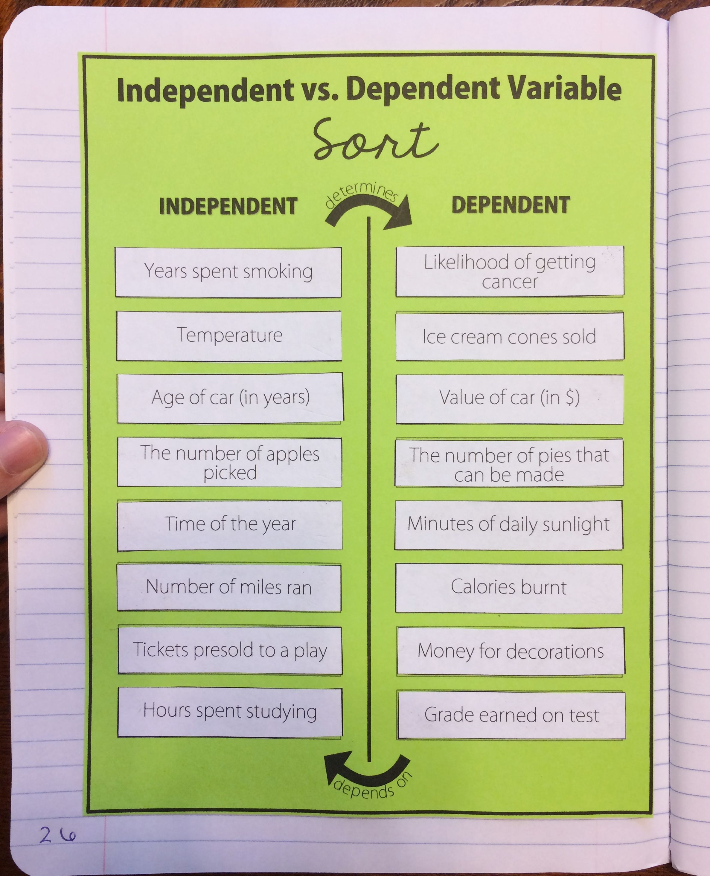Independent Vs Dependent Variable Card Sort Activity