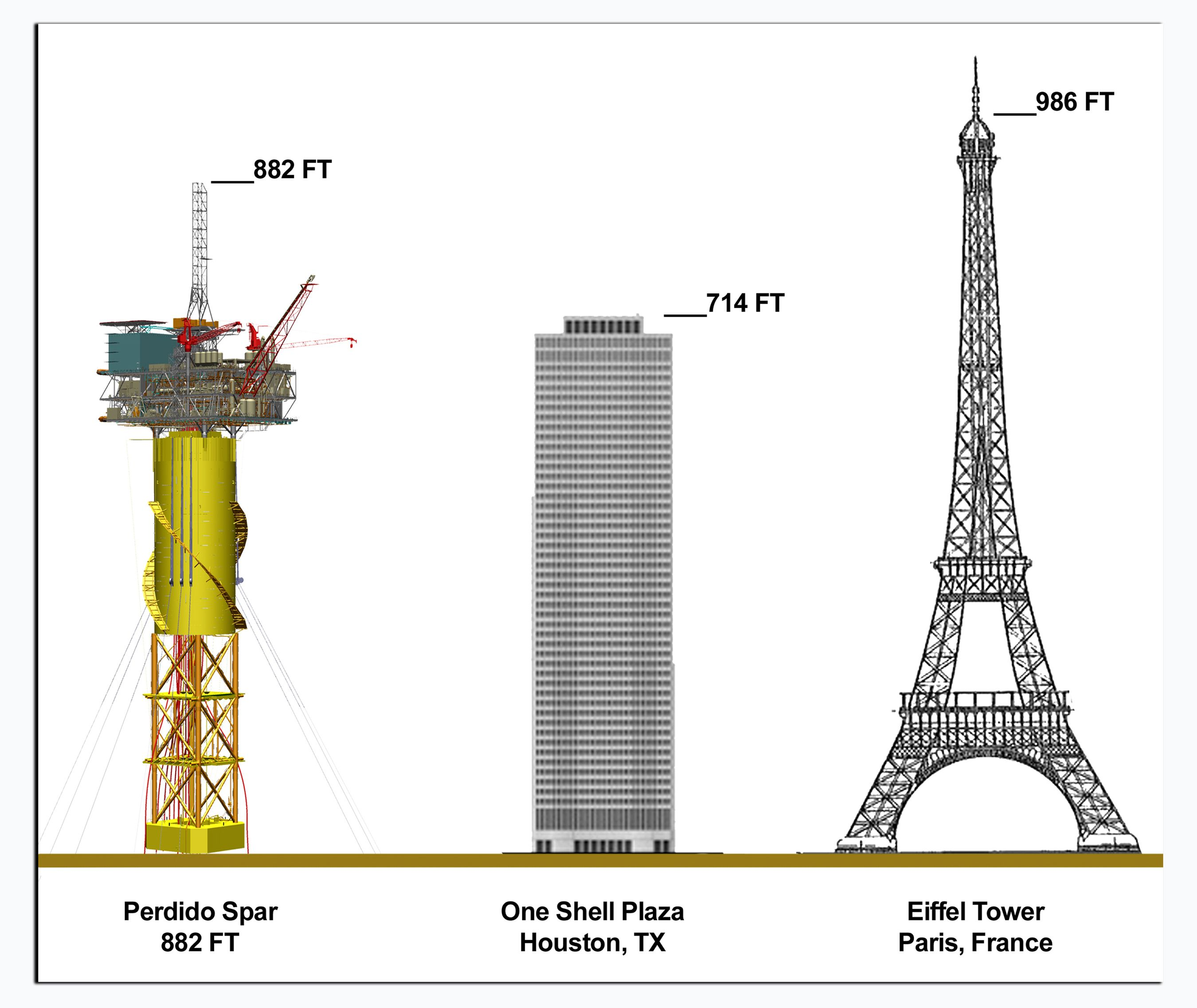 Perdido (8000' WD) | Oil & Gas Industry | Drilling rig ...