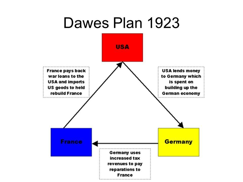 This Is A Diagram That Shows The Transitioning Of Money Between The U S Germany And France Under The Dawes Plan How To Plan Society Problems Germany