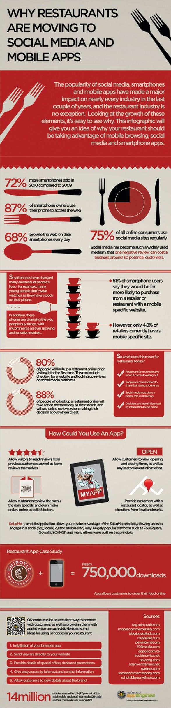 Los restaurantes y las aplicaciones moviles