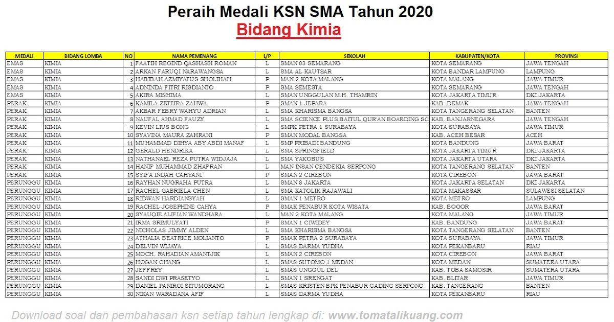 Daftar Pemenang Peraih Medali Ksn Sma 2020 Bidang Kimia Kimia Fisika Biologi