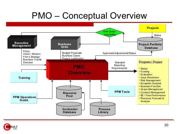 PMO u2013 Conceptual Overview Pro PROJECT MANAGEMENT Pinterest u2026 - sample executive report