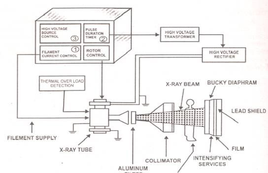 block diagram x ray machine schematic diagram x ray machine