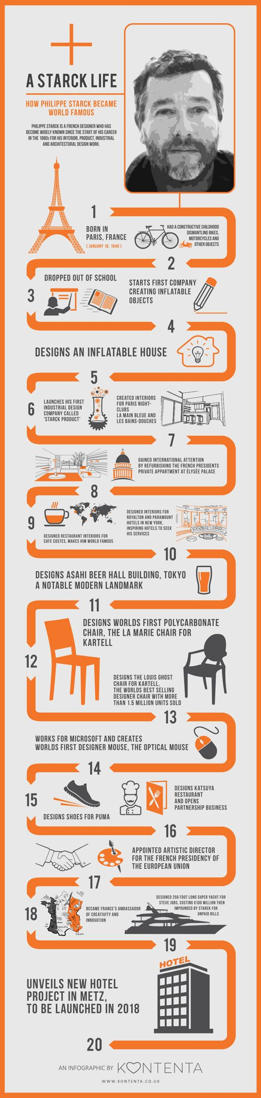 INFOGRAPHIC Spotlight On Design Star Philippe Starck Interior CareerFamous DesignersFrench