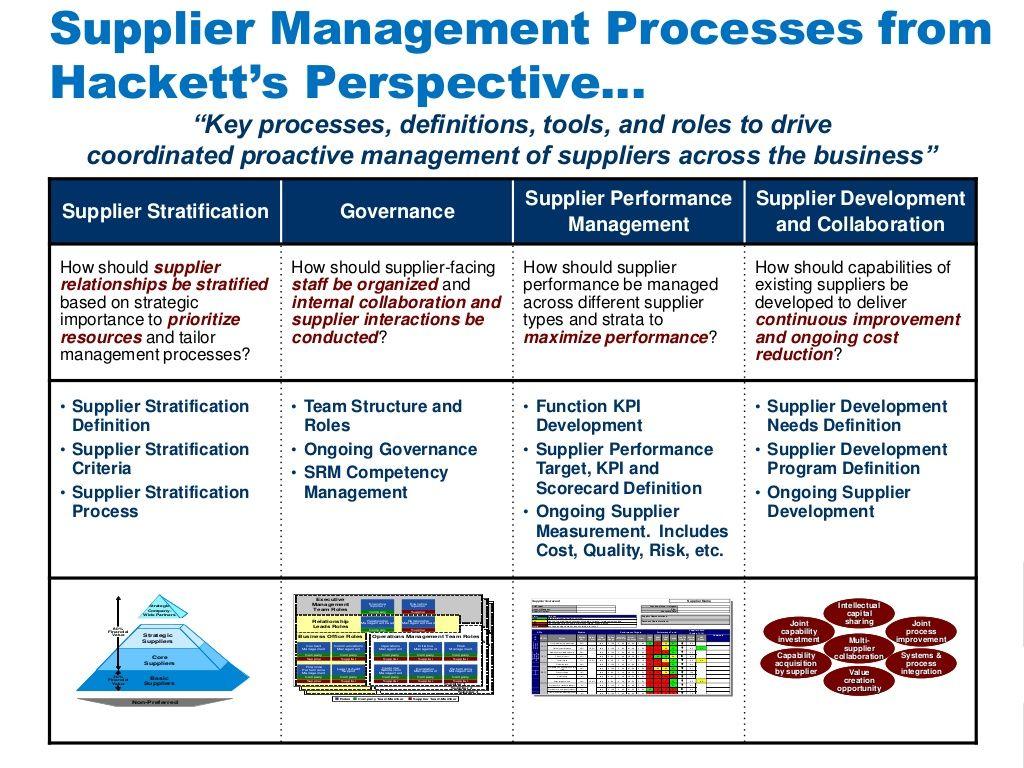 Smarter Supplier Management Improving Supplier Performance Through Supply Management Relationship Management Key Performance Indicators