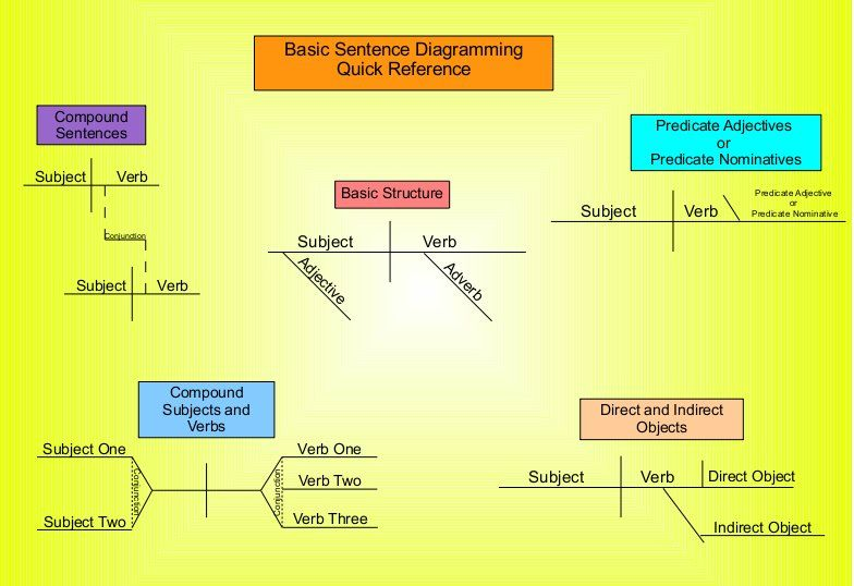 A Basic Sentence Diagramming Chart