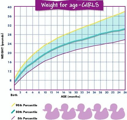 Baby weight chart for girls also percentile rh pinterest