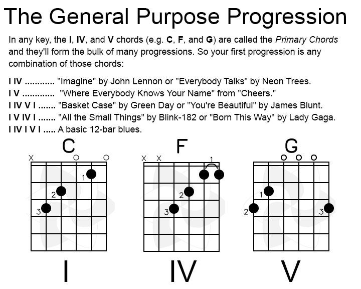 General Progression And Chords Graphic Info Httpultimate