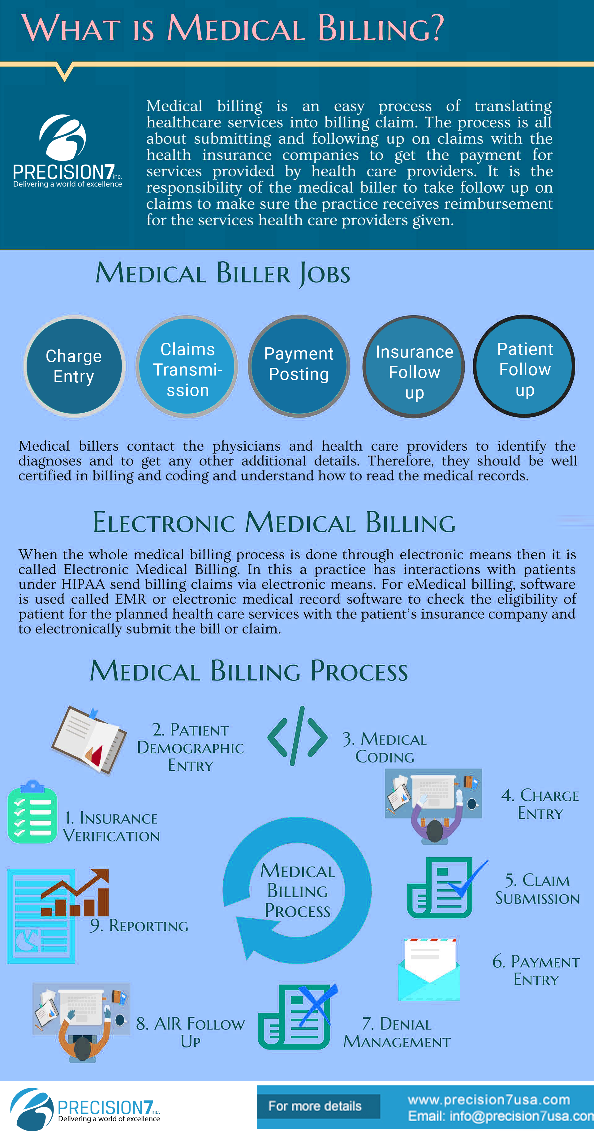 Medical Billing Facts Medicalbilling Ehr Precision7