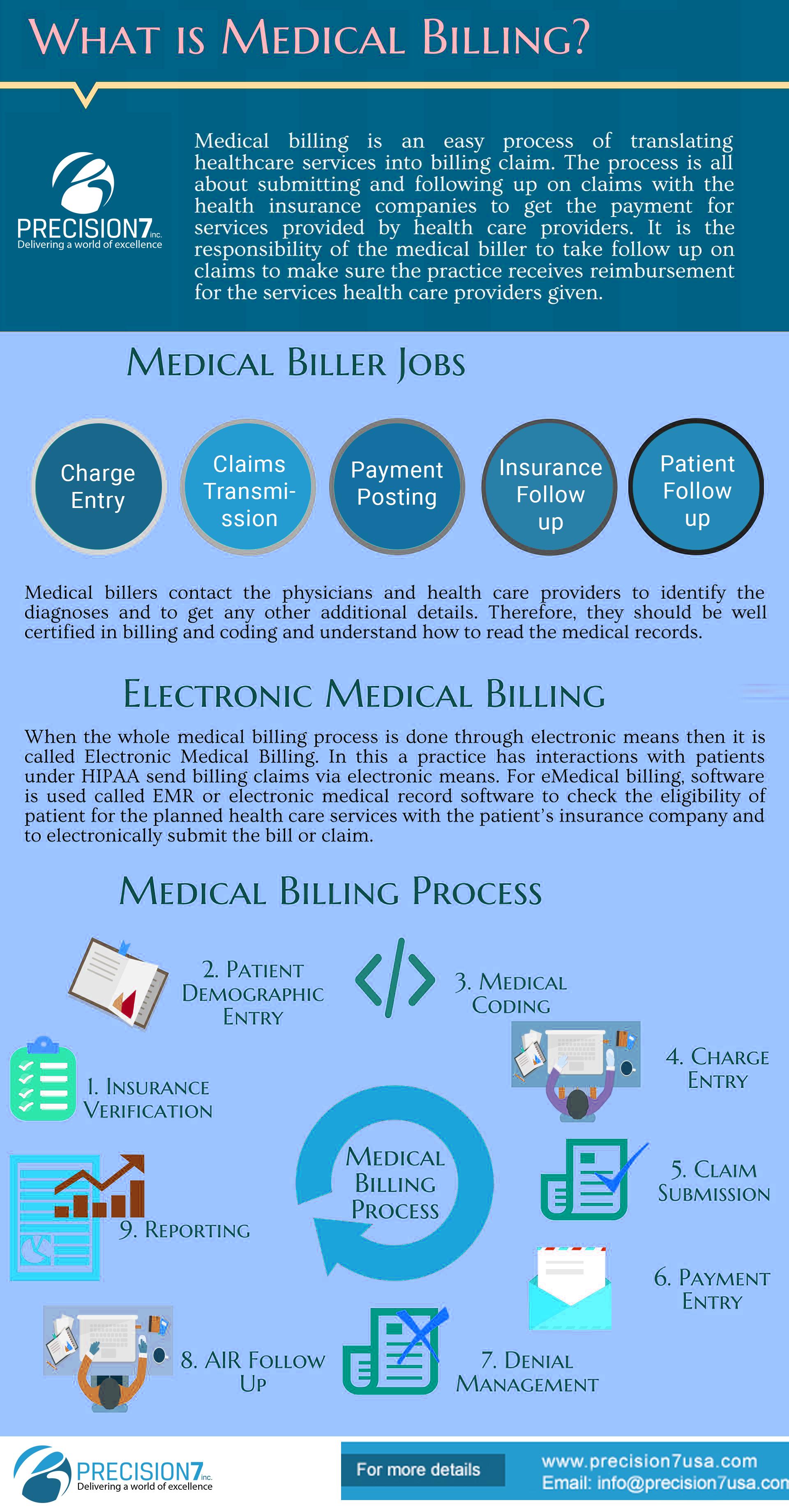 Medical Billing Facts.... MedicalBilling EHR Precision7