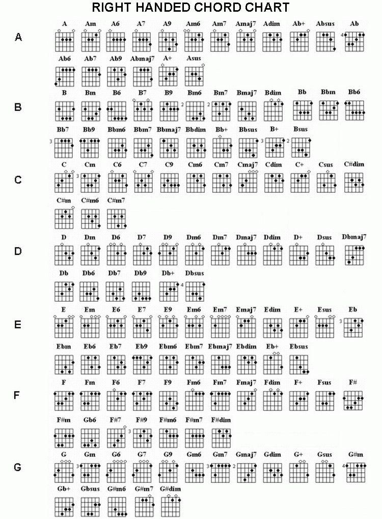 Guitar Chords Chart Complete Chord chart ri complete – Guitar Chord Chart