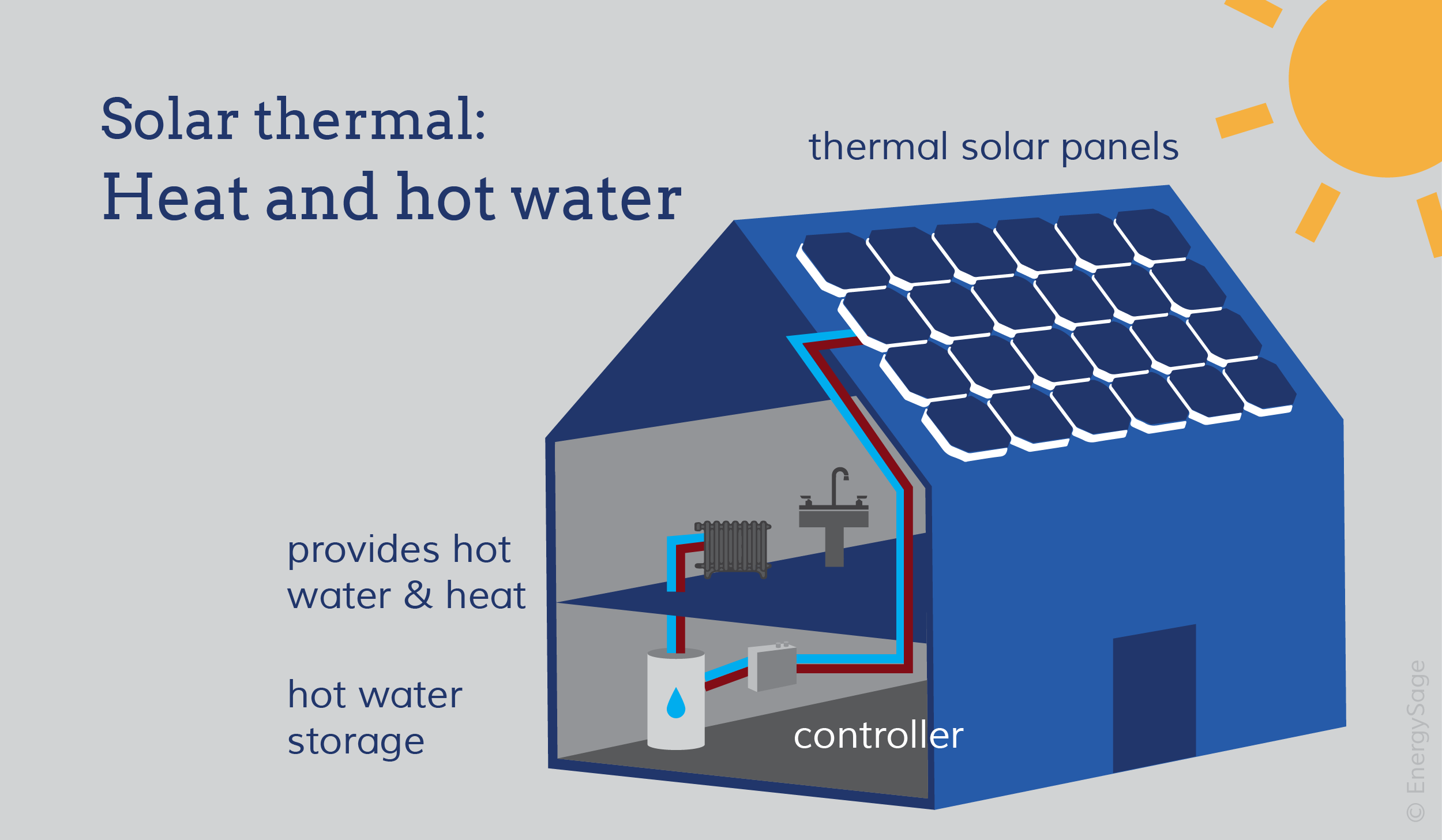 Solar water heaters and solar space heating graphic Net