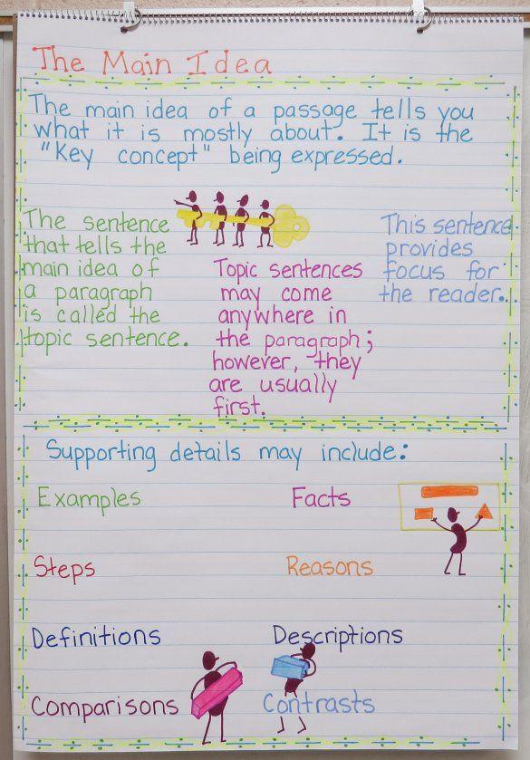 Main Idea Anchor Charts Classroom Anchor Charts Reading Anchor Charts