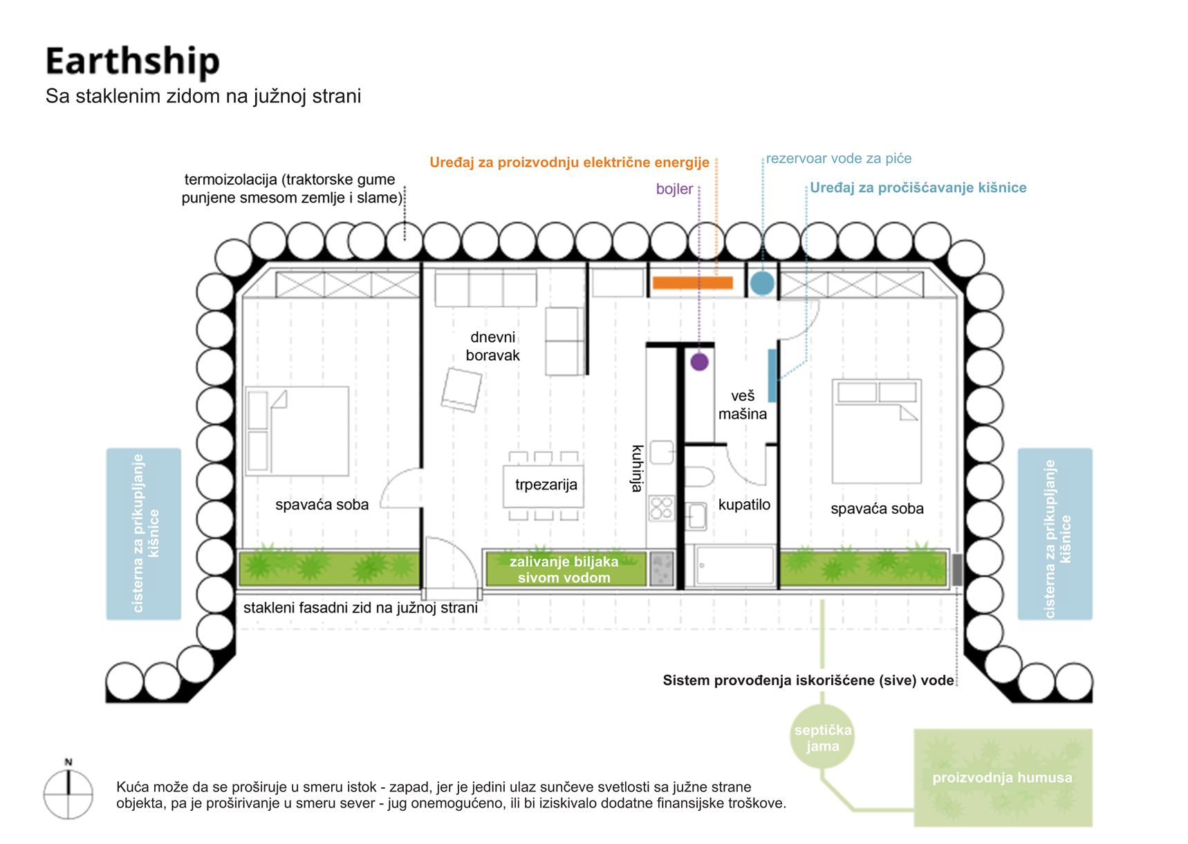 Earthship plans and designs pictures - Earthship Osnova Earthship Planssouthern