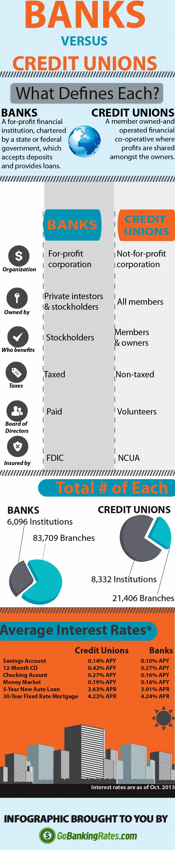 What S The Difference Between Banks And Credit Unions Infographic Credit Union Credit Union Marketing Credit Unions Vs Banks