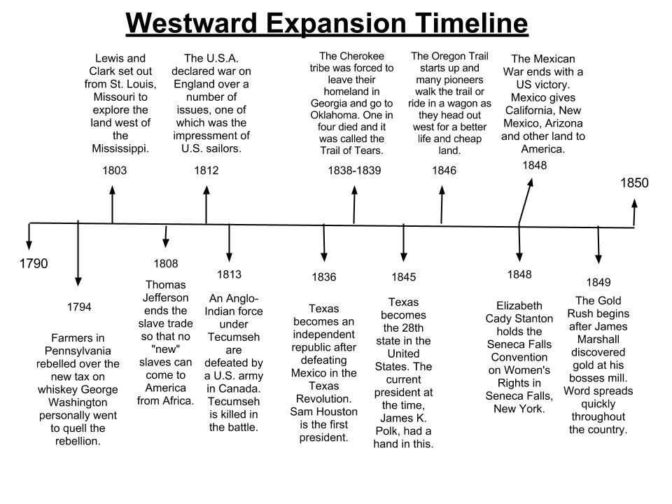 This Is A Useful Timeline About Westward Expansion I Would Use This