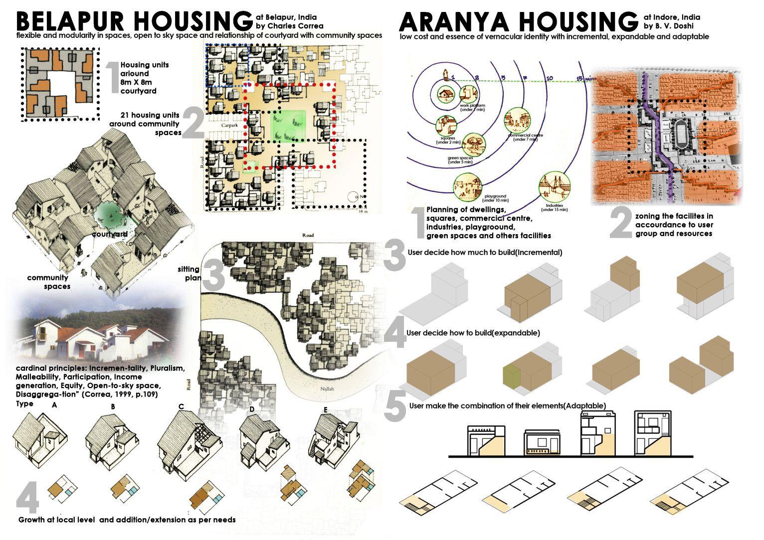Belapur Housing And Aranya Housing How To Plan Aranya Community Space