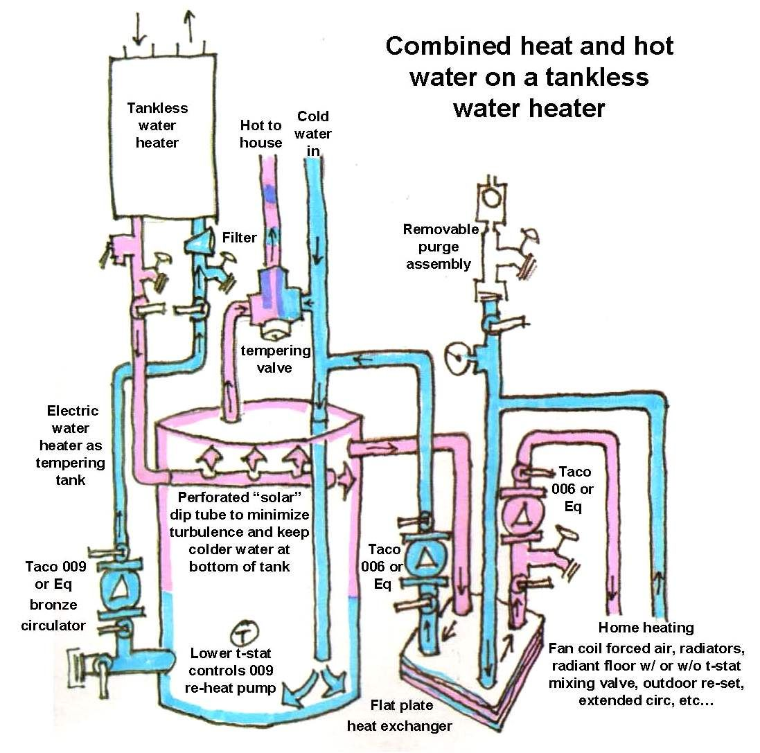 this schematic diagram for a combi system an open indirect system using a tankless water heater was drawn by michael chandler a builder and master  [ 1097 x 1087 Pixel ]