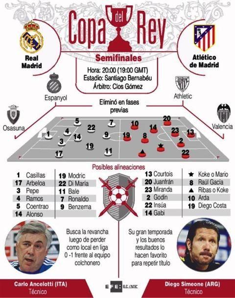 FOTO | ESTADISTICA | Los equipos de Madrid reeditan en semifinales la más reciente final de la Copa del Rey