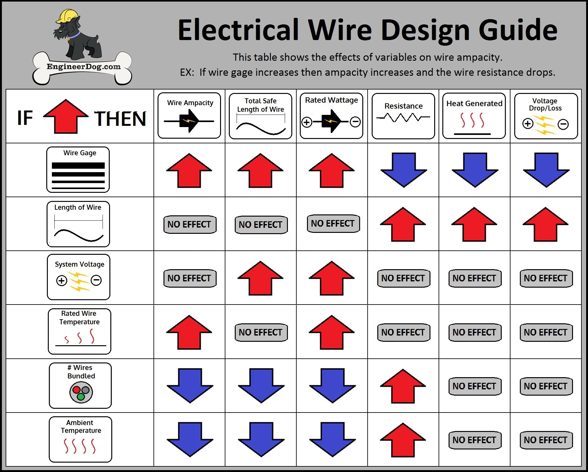 Amp Wiring Gauge Chart • National Auto Sound & Security