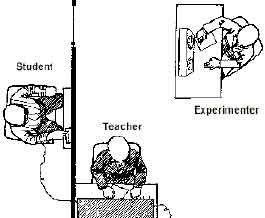 The Milgram Experiment; the conflict between obedience to