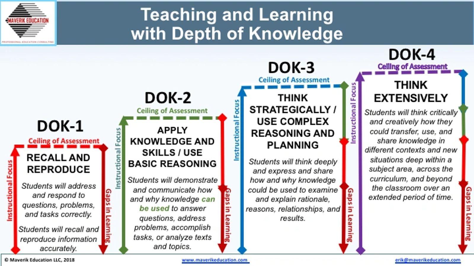 Depth Of Knowledge Dok Webb S D O K Webb S Depth Of Knowledge Model How To Memorize Things Depth Of Knowledge Teaching