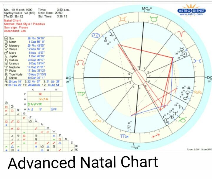 Advanced Natal Chart by AstralArt88 on Etsy | Astral Accessories