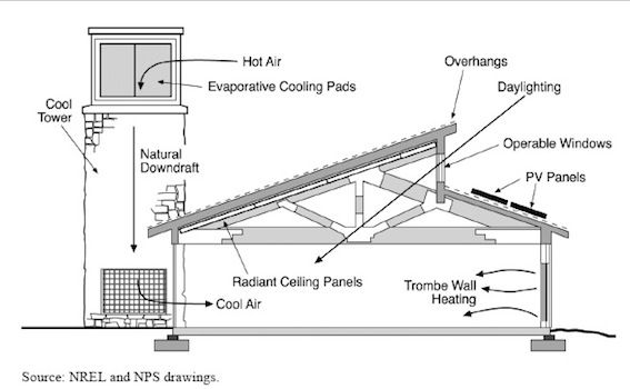 Cooling Tower Diagram Solar Chimney Passive Cooling Passive Solar Heating