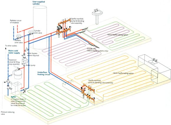 Image Result For Underfloor Heating Diagram