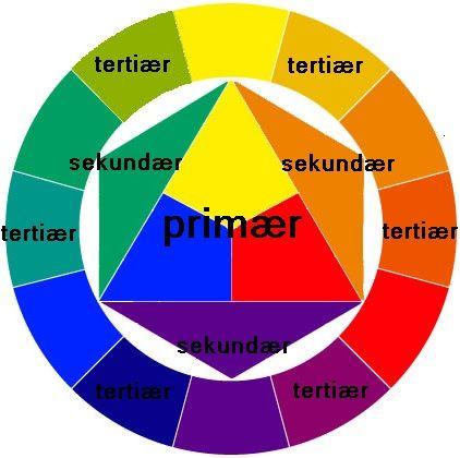 der farbkreis nach itten farben pinterest der farbkreis farbkreis und farben. Black Bedroom Furniture Sets. Home Design Ideas
