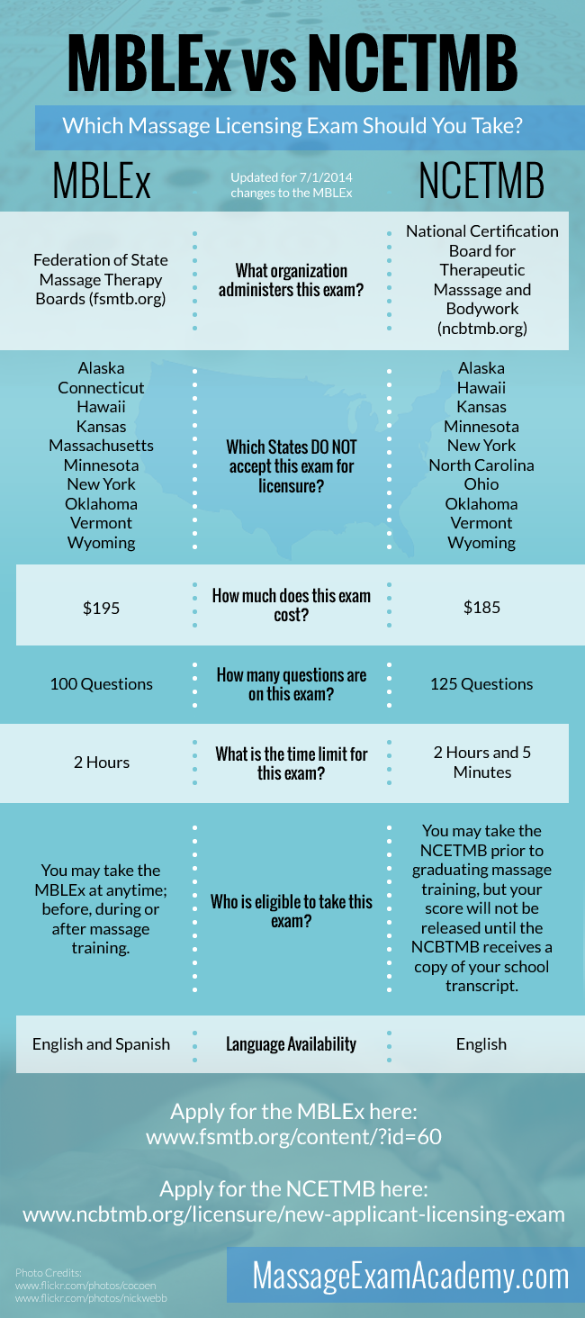 which massage exam mblex or ncetmb updated for 2014 mblex rh pinterest com mblex study guide amazon mblex study guide app
