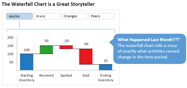 Waterfall chart in excel waterfall chart in excel ccuart Gallery