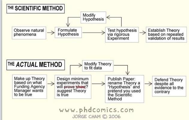 Brian D Earp On Twitter Scientific Method Research Methods Phd Comics