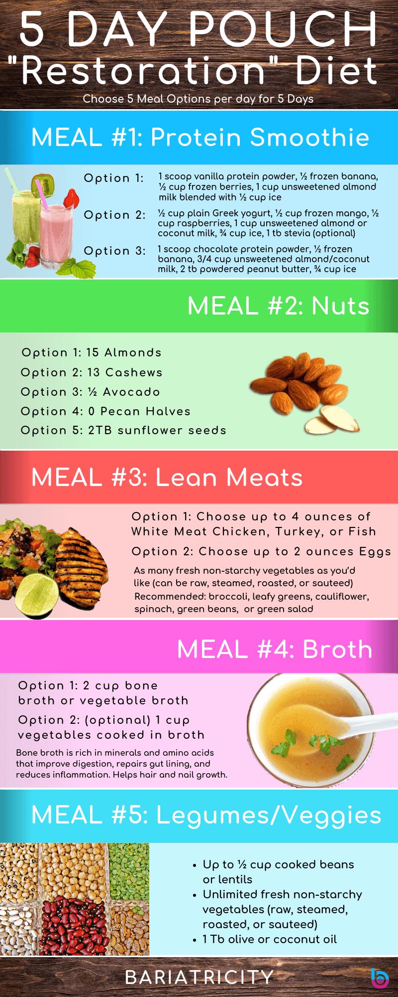 5-Tage-Diät zur Wiederherstellung von Beuteln – Die neue Diät zum Zurücksetzen mit Ernährungsplan   – VSG
