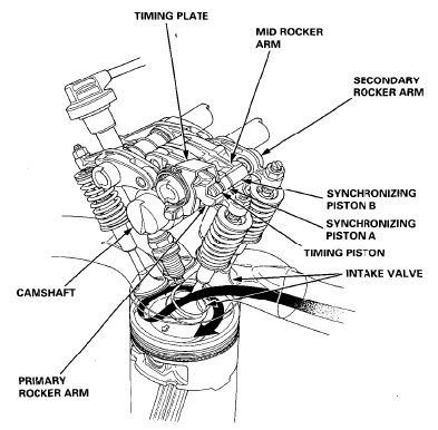 honda accord vtec engine diagram vtec engine, honda accord Honda Vtec Engine Diagram