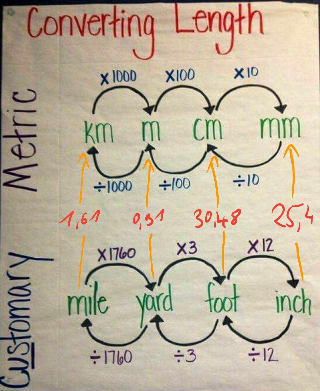 Idea By Mark Egan On Mathematics