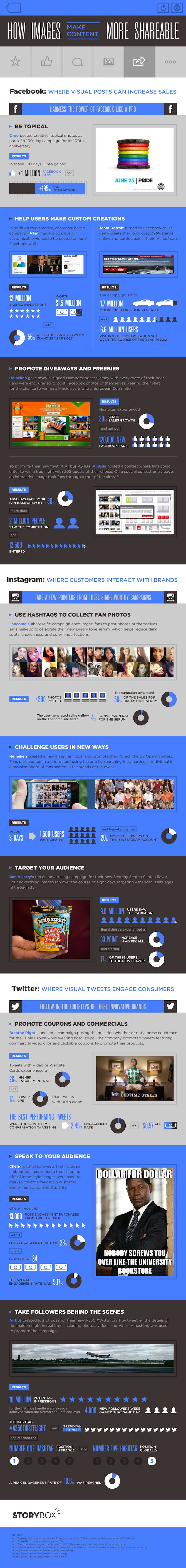 How Images Make Content More Shareable On Facebook Instagram Twitter Infographic Social Media Infographic Infographic Marketing Digital Marketing Infographics