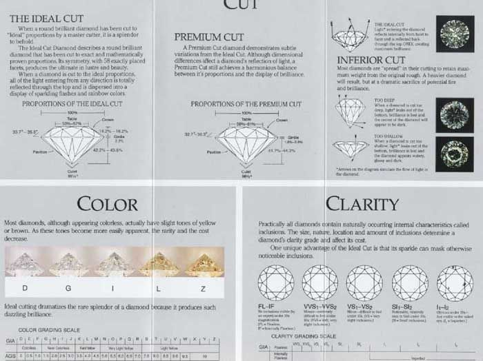 Diamond Chart  Diamond Grade Chart  Classification